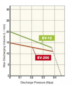 EV-200 series curve