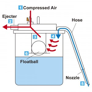 Mechanism of Suction